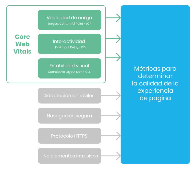 metricas web principales google